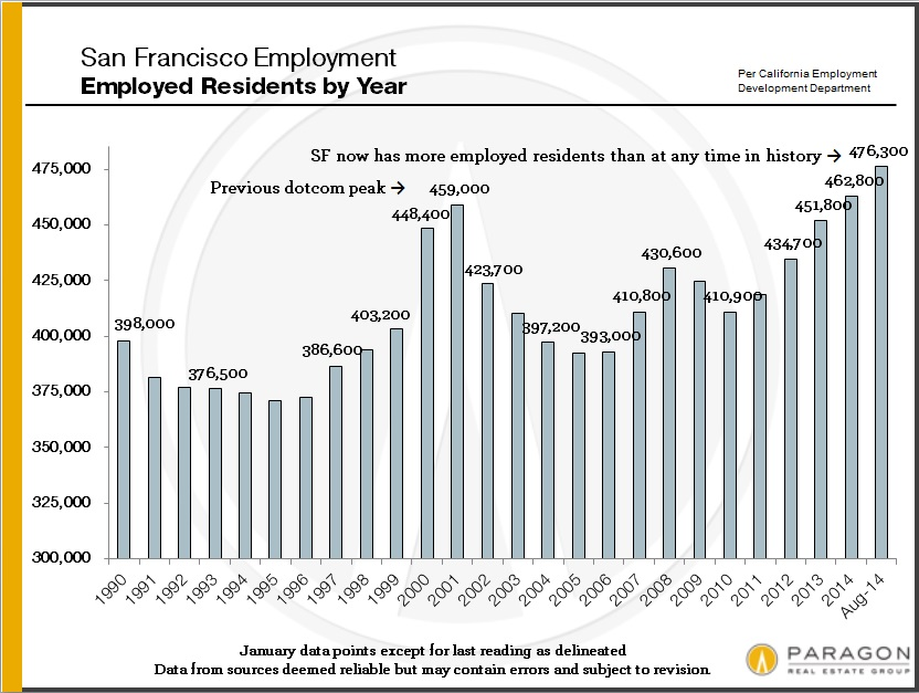 Employment_SF-by-year